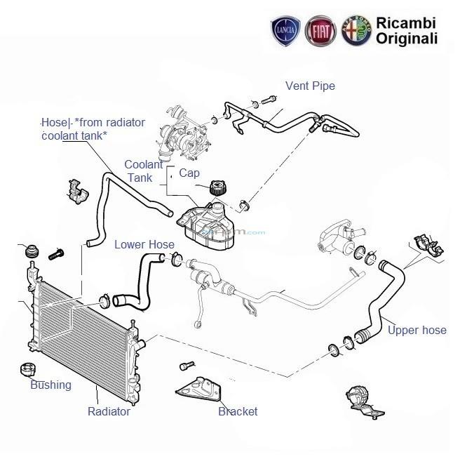 fiat linea 1 4 tjet petrol radiator hoses rh 99rpm com Car Cooling Diagram Diesel Engine Cooling System Diagram
