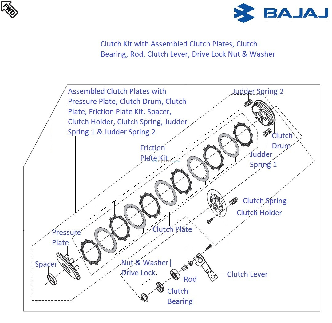 clutch_kit_7 bajaj pulsar 220f dts i clutch kit with associated components clutch kit diagram at n-0.co